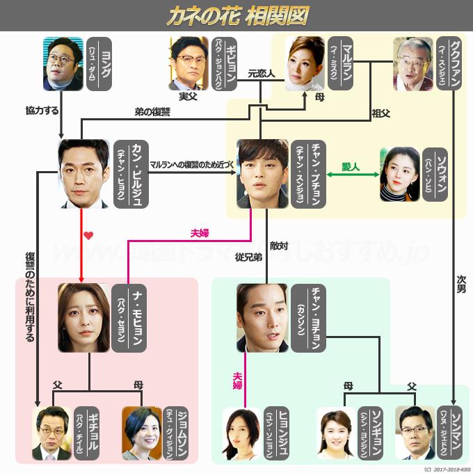 韓国ドラマ-カネの花-相関図-画像.jpg